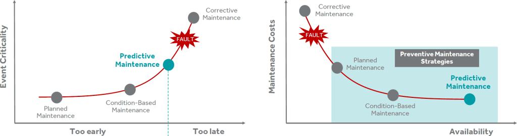 predictive-maintenance-big-data-on-rails-1